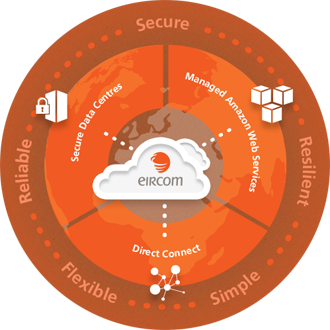 Why choose eircom Cloud